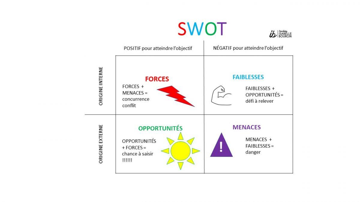 SWOT technique pour déterminer une stratégie et atteindre un objectif - coaching